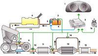 Схема сажевого фильтра с системой ввода присадок в топливо