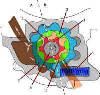 Схема регулируемого роторного насоса