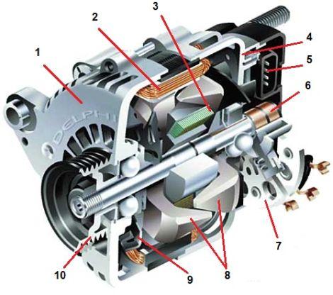 Основное предназначение ротора