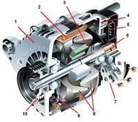 Схема работы автомобильного генератора.