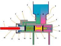 Главный тормозной цилиндр – назначение, устройство, принцип работы