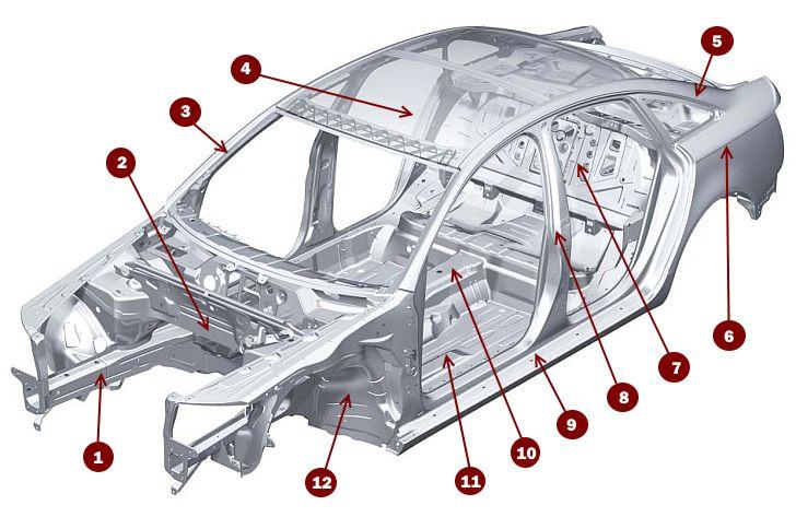 Схема кузова автомобиля