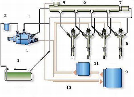 Схема системы впрыска Common