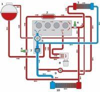 В современных двигателях автомобилей система воздушного охлаждения встречается довольно редко, и основное...