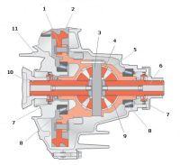 Схема дифференциала