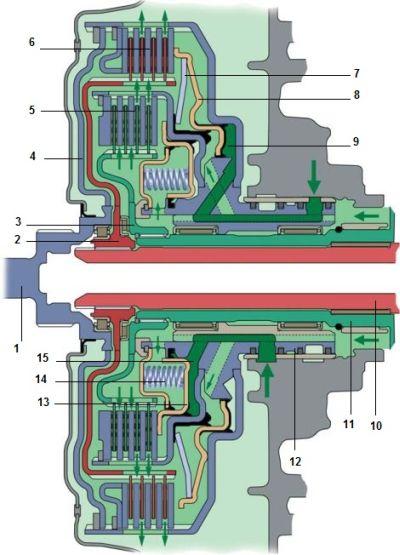 Схема двойного сцепления фирмы