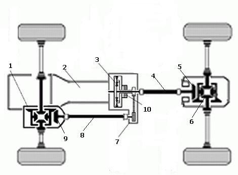 Система AWD
