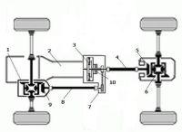 Схема системы постоянного полного привода
