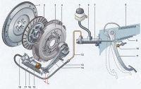 Схема гидравлического привода сцепления