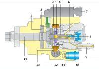 Схема распределительного топливного насоса высокого давления роторного...