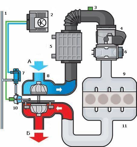 Схема турбонаддува двигателя