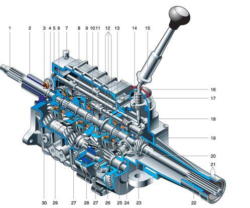 Схема трехвальной механической