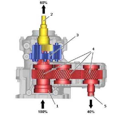Планетарный редуктор выполняет в коробке функцию несимметричного межосевого дифференциала.