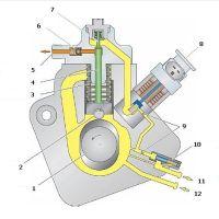 Устройство распределительного насоса роторного типа