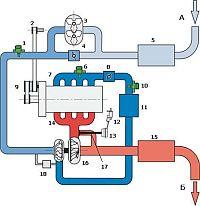Схема двойного наддува двигателя TSI