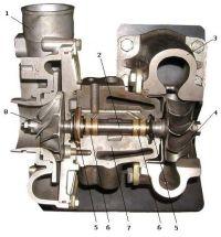 Устройство турбокомпрессора (турбонагнетателя)