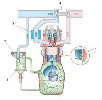 Схема системы вентиляции картера