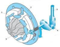 ССхема турбины с изменяемой геометрией (VNT-турбины)