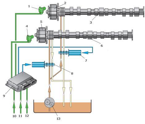 фаз газораспределения